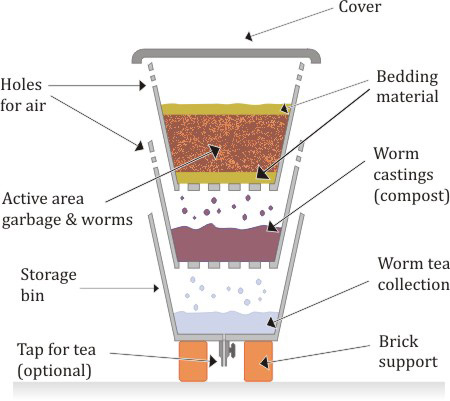How to make your own worm farm vermiculture - When to start building a house ...
